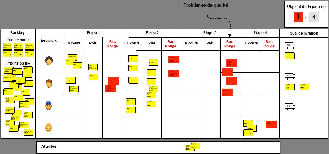 Figure 4 - Voir les problèmes de qualité