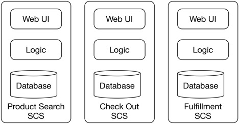 Self Contained Systems (SCS): Microservices Done Right