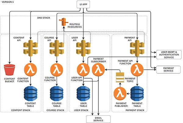 Serverless Still Requires Infrastructure Management