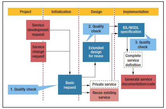 Enterprise Soa Service-oriented Architecture Best Practices Pdf