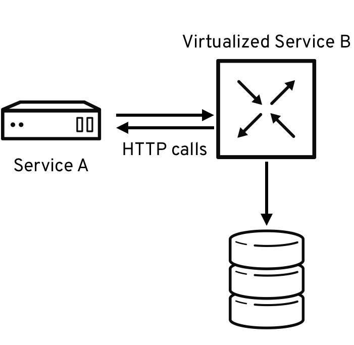 Service Virtualization Meets Java: Hoverfly Tutorial