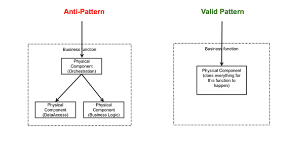 Seven Microservices Anti-patterns