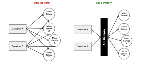 Seven Microservices Antipatterns Custom Api Gateway Pattern