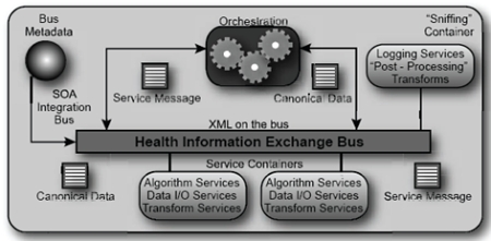 Improving performance of healthcare systems with service oriented soa in an incremental and iterative fashion thereby leveraging existing technology investments figure 10 is a diagram of the service bus architecture ccuart Gallery