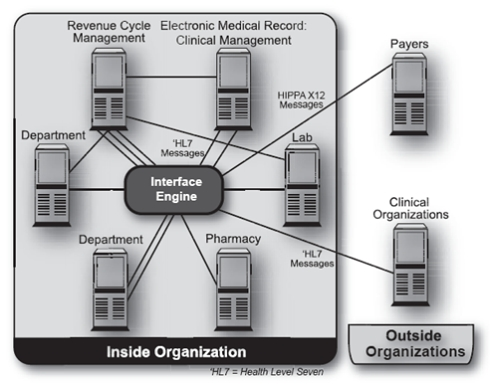 Improving performance of healthcare systems with service oriented figure 4 presents a common healthcare data integration architecture this environment includes various types of servers older point to point interfaces ccuart Gallery