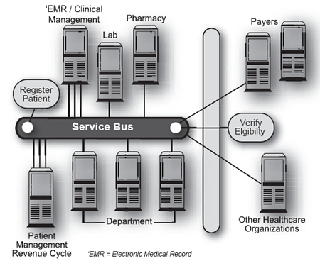 service oriented architecture example pdf