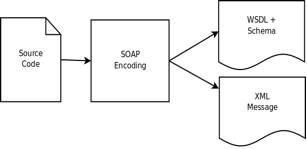 SOAP encoding approach to start-from-code