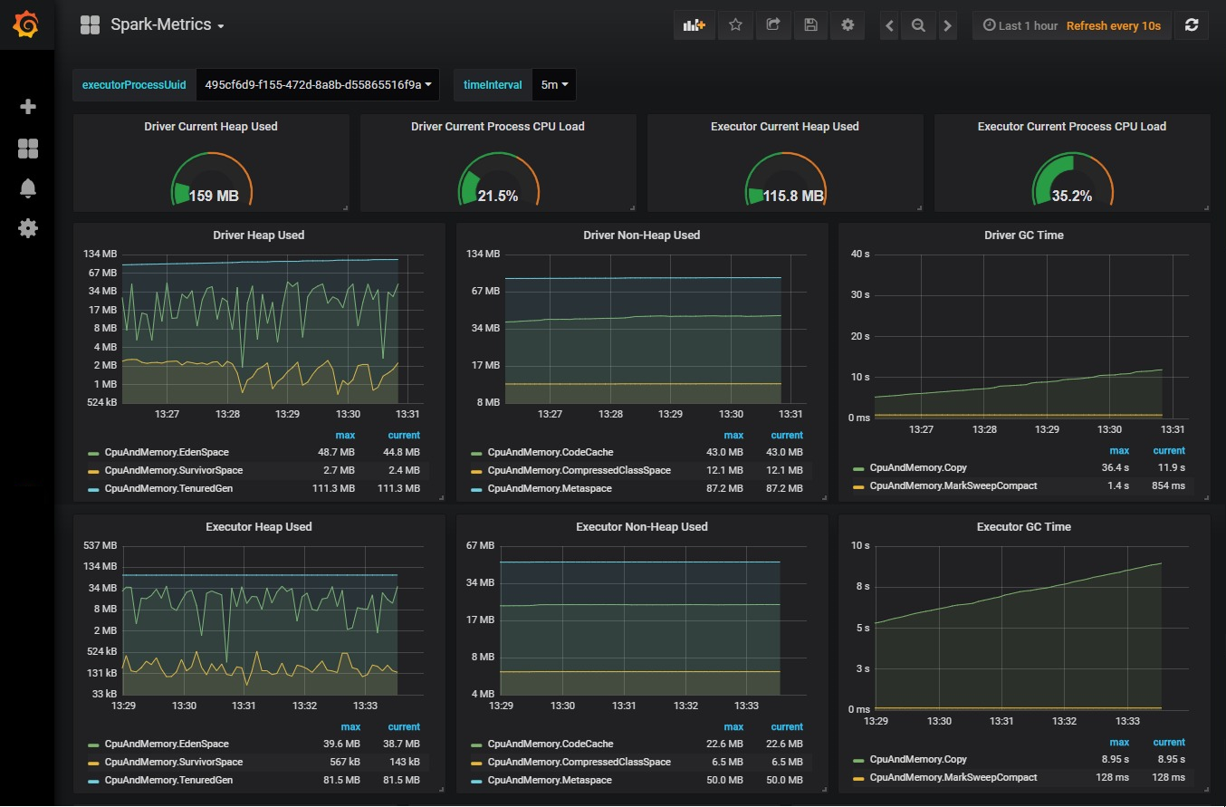Spark Application Performance Monitoring Using Uber JVM Profiler