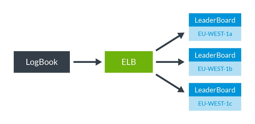 Wiring Microservices with Spring Cloud