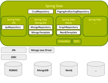 Spring data one api to rule them all for Jdbc template in spring
