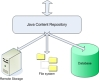 Integrating Java Content Repository and Spring