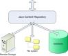 統合JavaコンテンツリポジトリとSpring