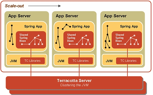 Web Applications with Spring Web Flow and Terracotta for Spring