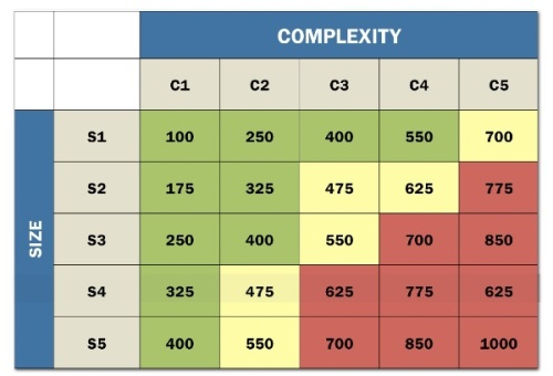 Size/Complexity table from Standish Chaos Report 2015