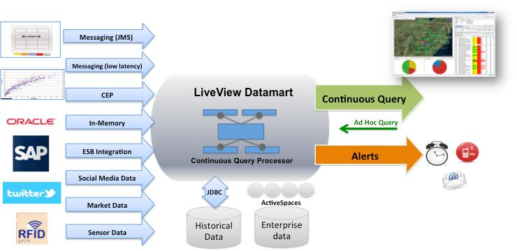 Real Time Stream Processing As Game Changer In A Big Data