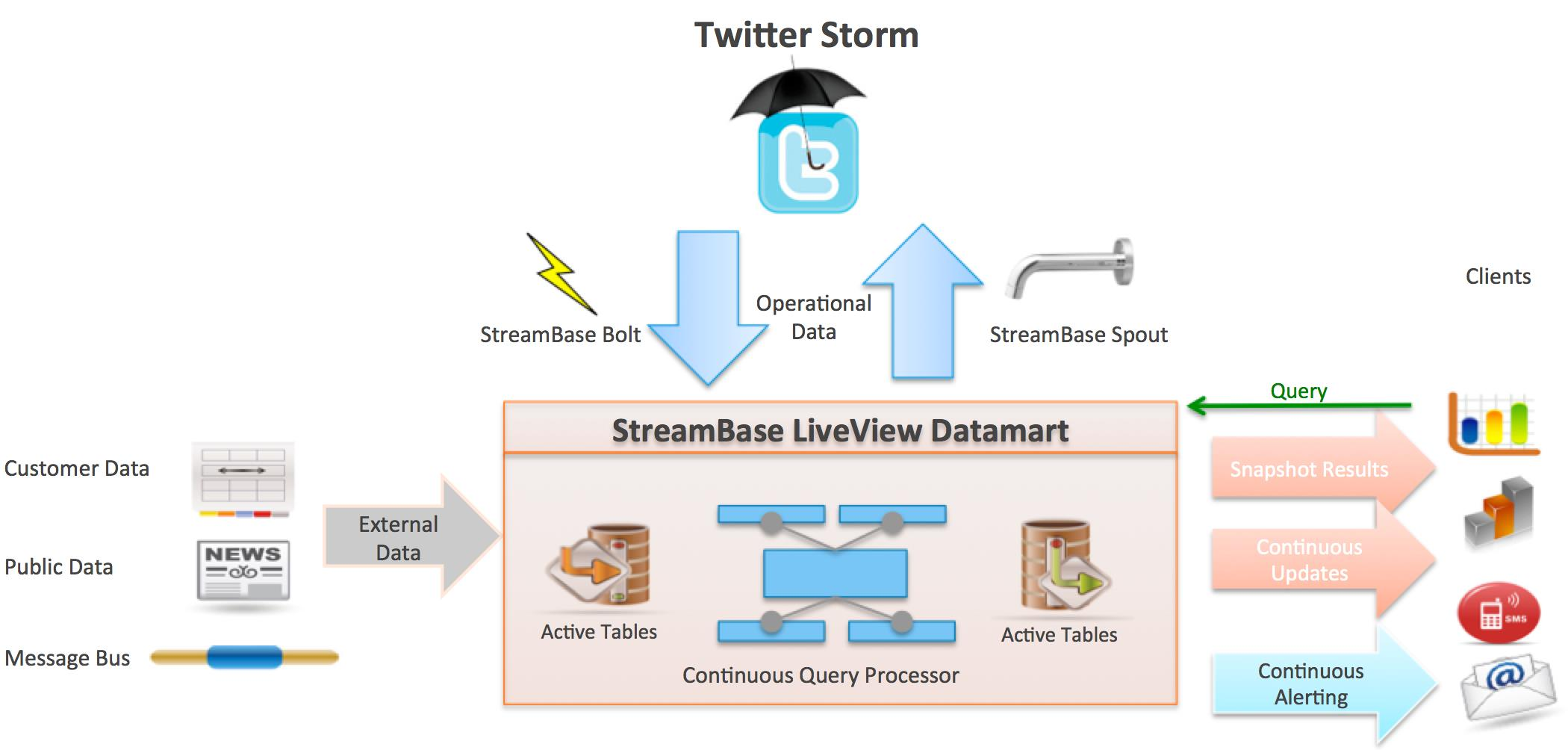 Real-Time Stream Processing as Game Changer in a Big Data