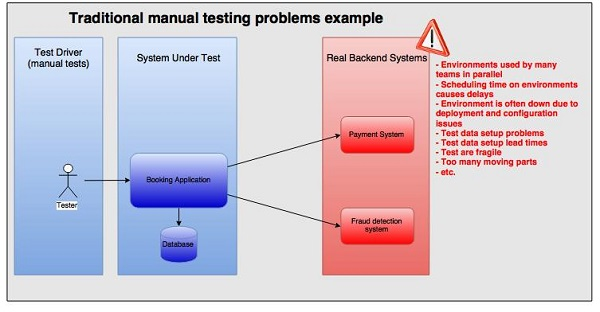 Stubbing, Mocking and Service Virtualization Differences for Test