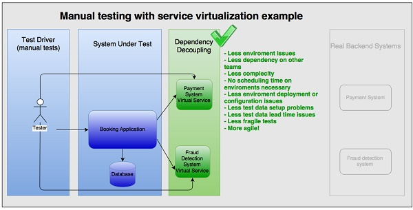 Stubbing, Mocking and Service Virtualization Differences for