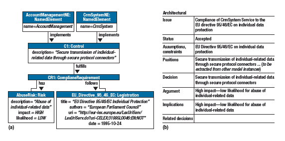 architectural design knowledge. Reusing domain specific knowledge  a A compliance model documented for legal purposes that links controls in the account management service and Sustainable Architectural Design Decisions