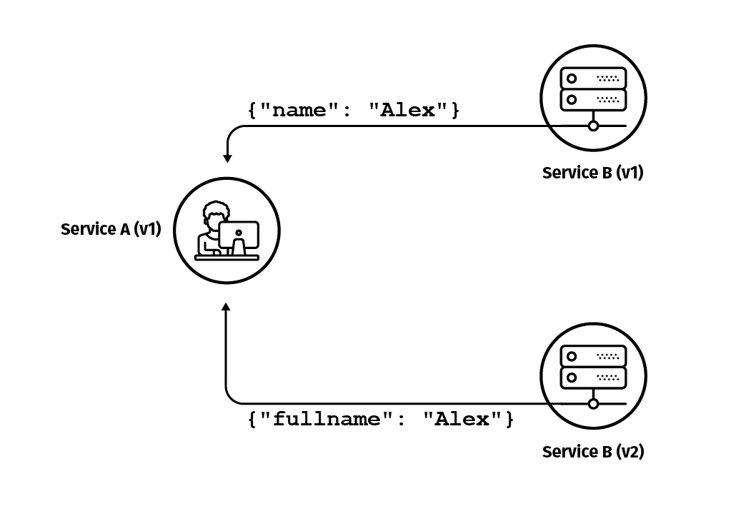 Tap Compare Testing with Diferencia and Java Microservices