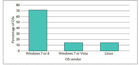 Packet Inspection for Unauthorized OS Detection in Enterprises