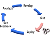 Test automation and Continuous Delivery