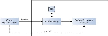 Improving Testability of Java Microservices with Container