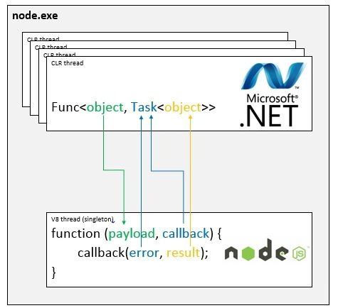 mapping vers le pattern async de Node.js