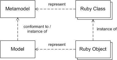 RGen: Ruby Modelling and Code Generation Framework