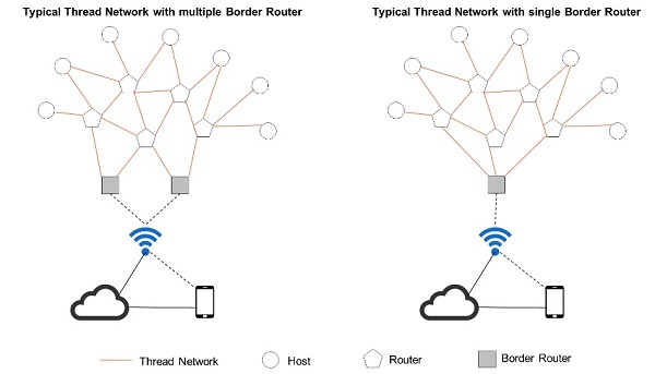 Thread an open standard protocol for home automation below diagram shows a thread network ccuart Gallery