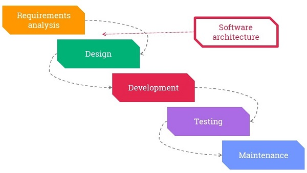 Towards An Agile Software Architecture