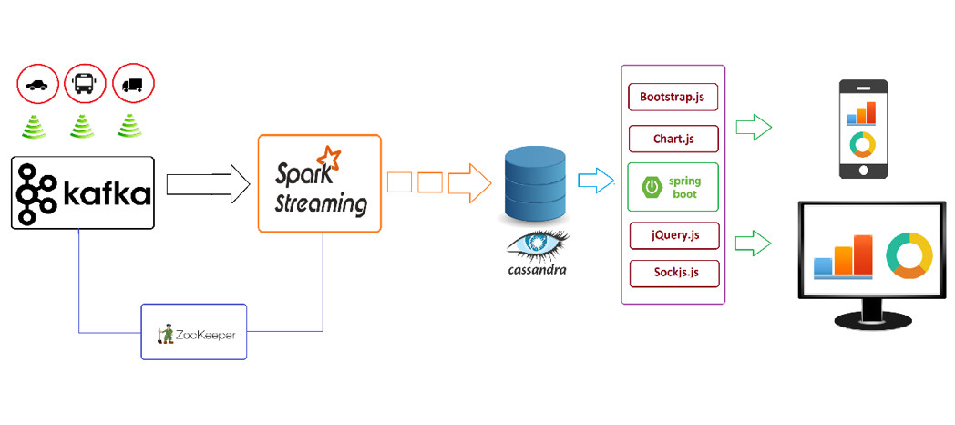Traffic Data Monitoring Using IoT, Kafka and Spark Streaming