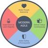 """Transcenda o mindset de """"Fábrica de Features"""" usando Modern Agile e OKR"""