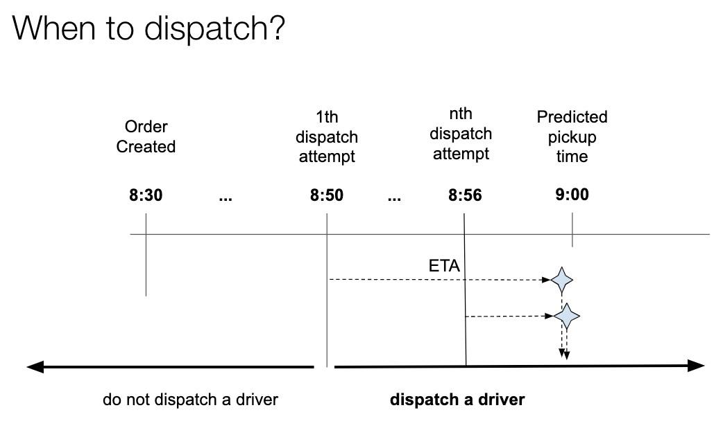 Uber Eats Dispatch
