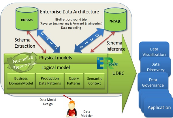 Unified data modeling for relational and nosql databases udbc unified database connector in unified modeler altavistaventures