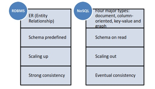 Unified data modeling for relational and nosql databases differences between rdbms and nosql databases ccuart Gallery