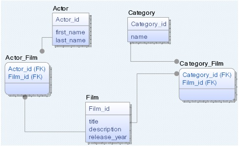 Unified data modeling for relational and nosql databases logical model with traditional er diagram notation ccuart Gallery