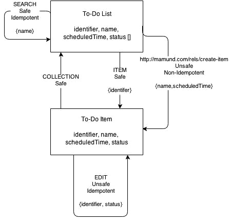 A Web Api Design Methodology