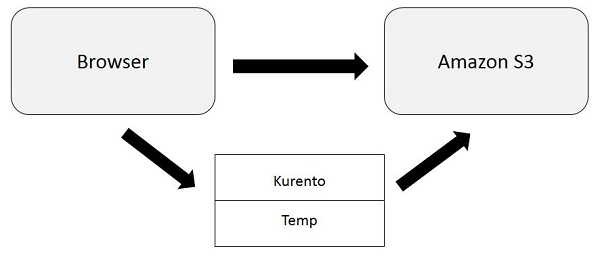 Ideas for WebRTC Implementation