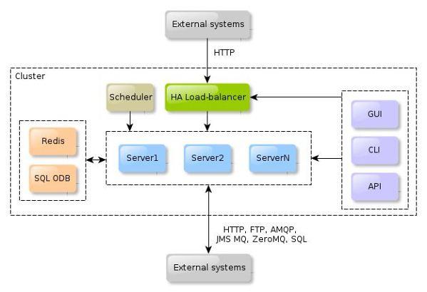 Zato - Python-based ESB and Backend Application Server