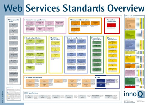 WS-Standards Poster
