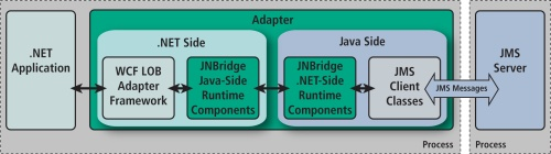JMS Adapter for .NET Architecture