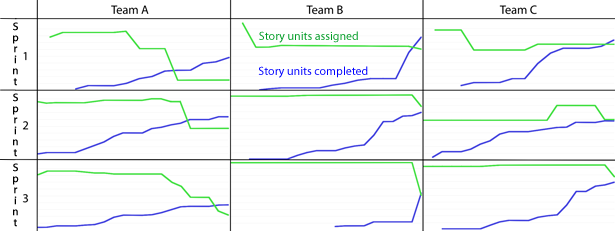 Small multiple chart: three teams, three sprints