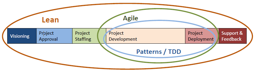 Lean agile methodology
