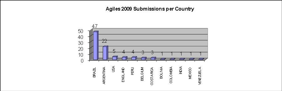 Submissões por país feitas ao Ágiles 2009