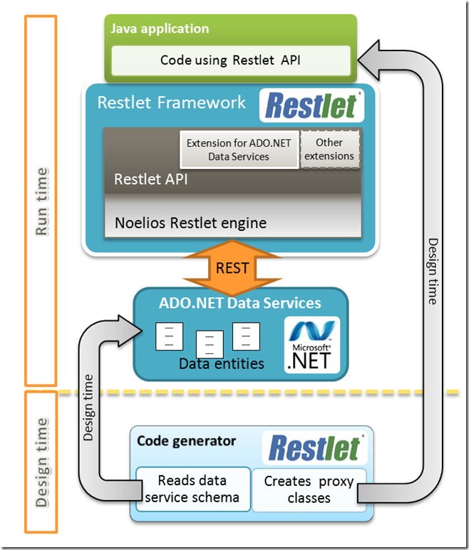 Reslet Extention for ADO.NET Data Services Architecture