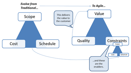 The Agile Value Triangle from Jim Highsmith