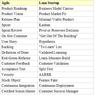 lean startup or agile or lean startup and agile