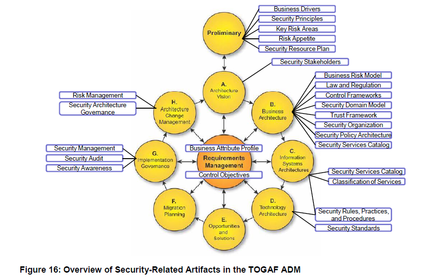 Delicieux Finally The Paper Dives Into A Detailed Analysis And Description Of The  Mappings Of SABSA Artifacts To TOGAF ADM Phases Which Is Summarized In The  Diagram ...