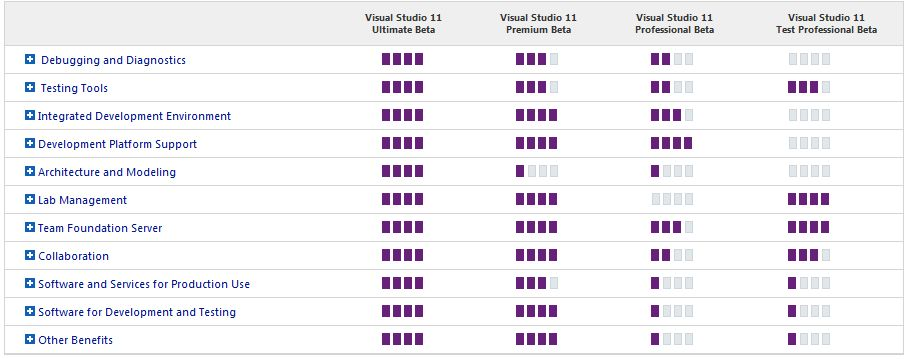 Thumbnail Comparing Visual Studio 11 Editions
